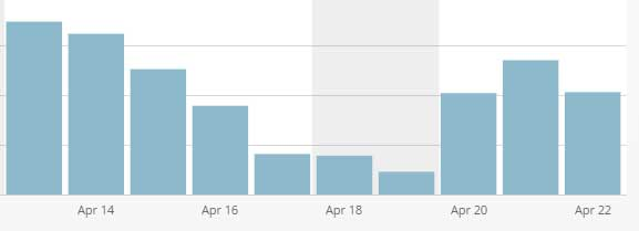 Traffic gradually slowing as my website's downtime became more frequent. It was once it took a 100% drop that it was time to change