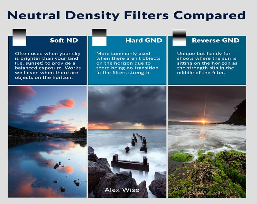 How soft, hard and reverse graduated neutral density filters are best applied.